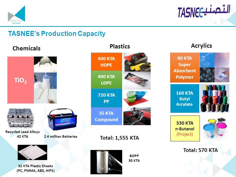 TASNEE's Production Capacity