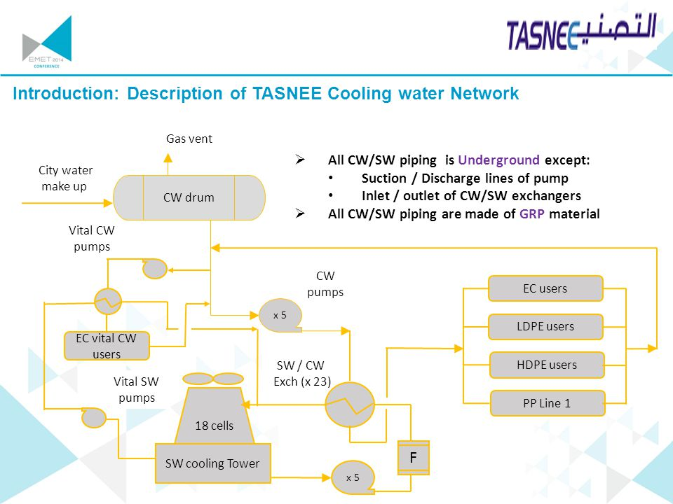 Introduction: Description of TASNEE Cooling water Network