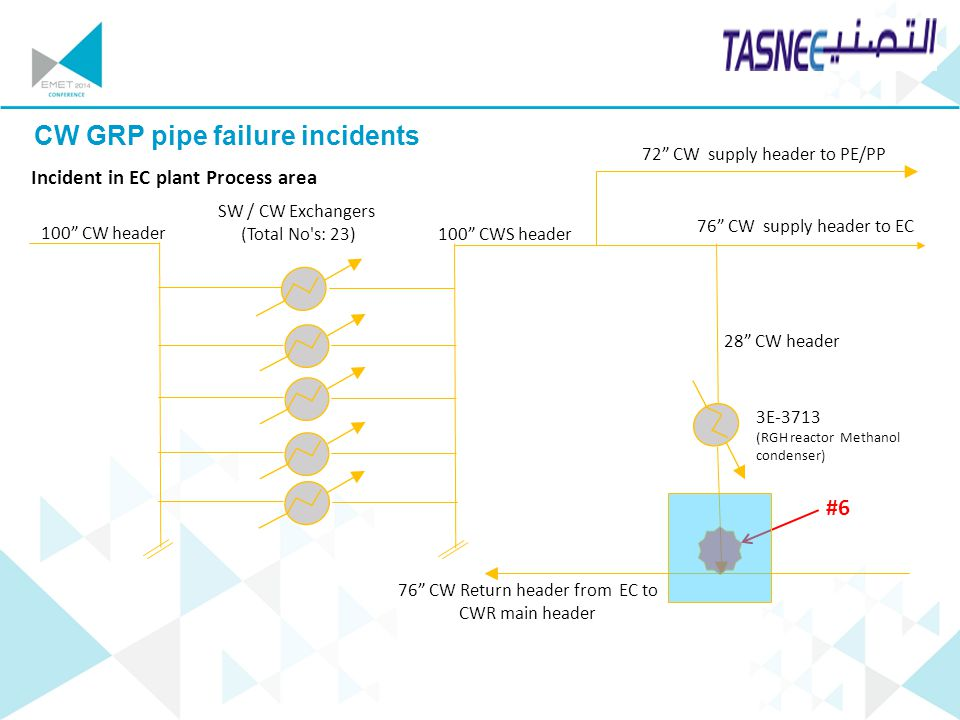 CW GRP pipe failure incidents