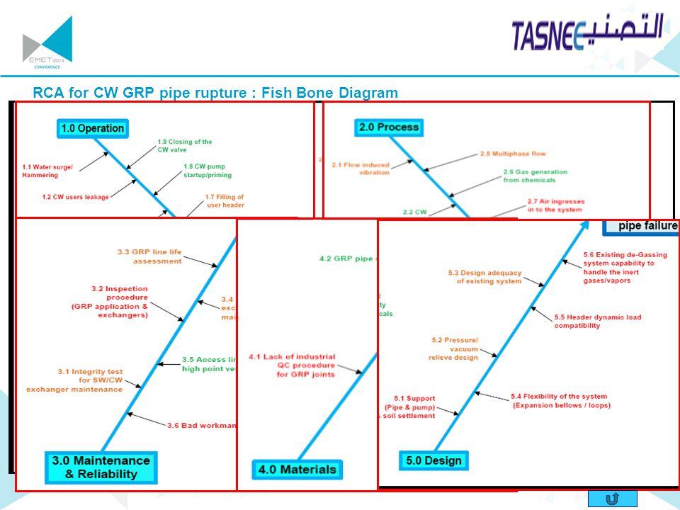 RCA for CW GRP pipe rupture : Fish Bone Diagram