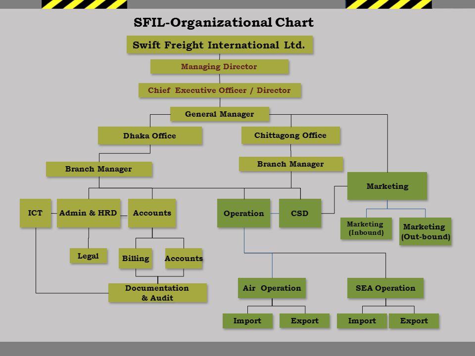 SFIL-Organizational Chart