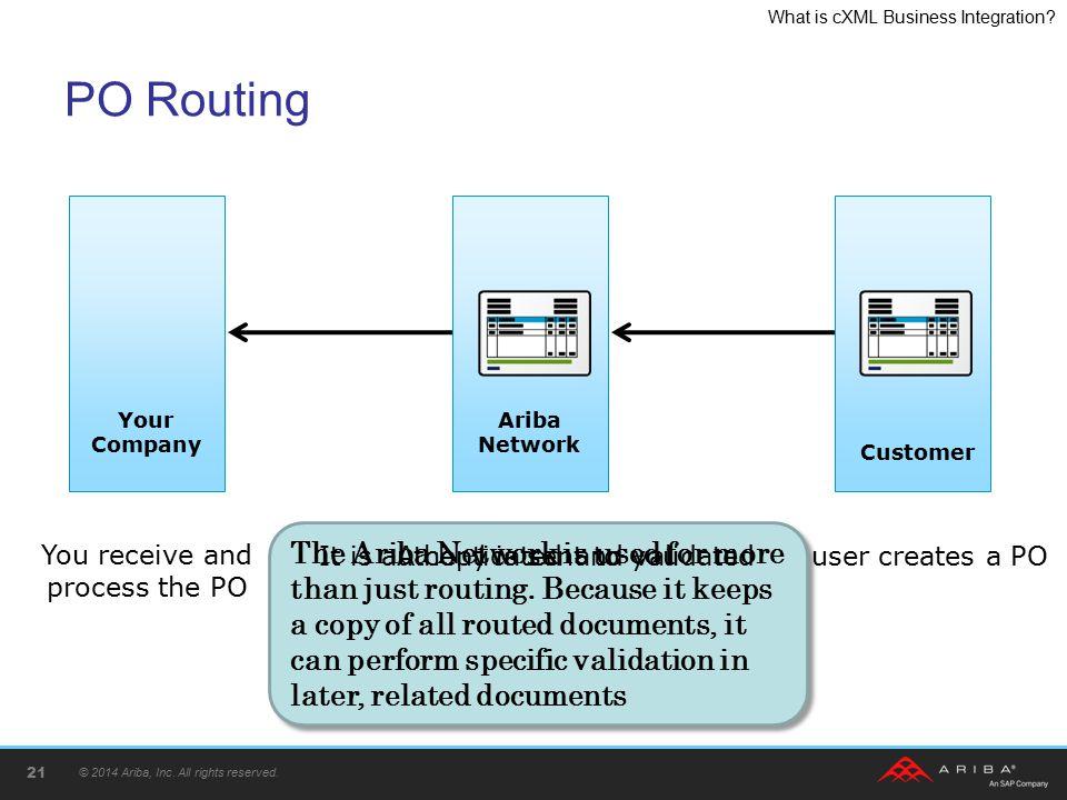 PO Routing Your Company. Ariba Network. Customer.