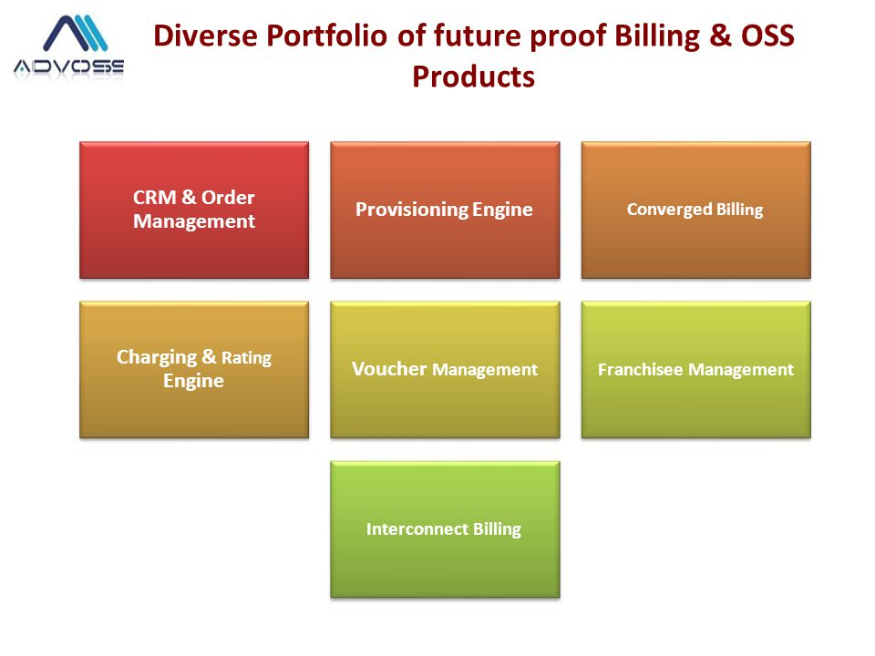 Diverse Portfolio of future proof Billing & OSS Products