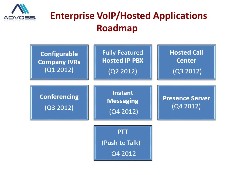 Enterprise VoIP/Hosted Applications Roadmap