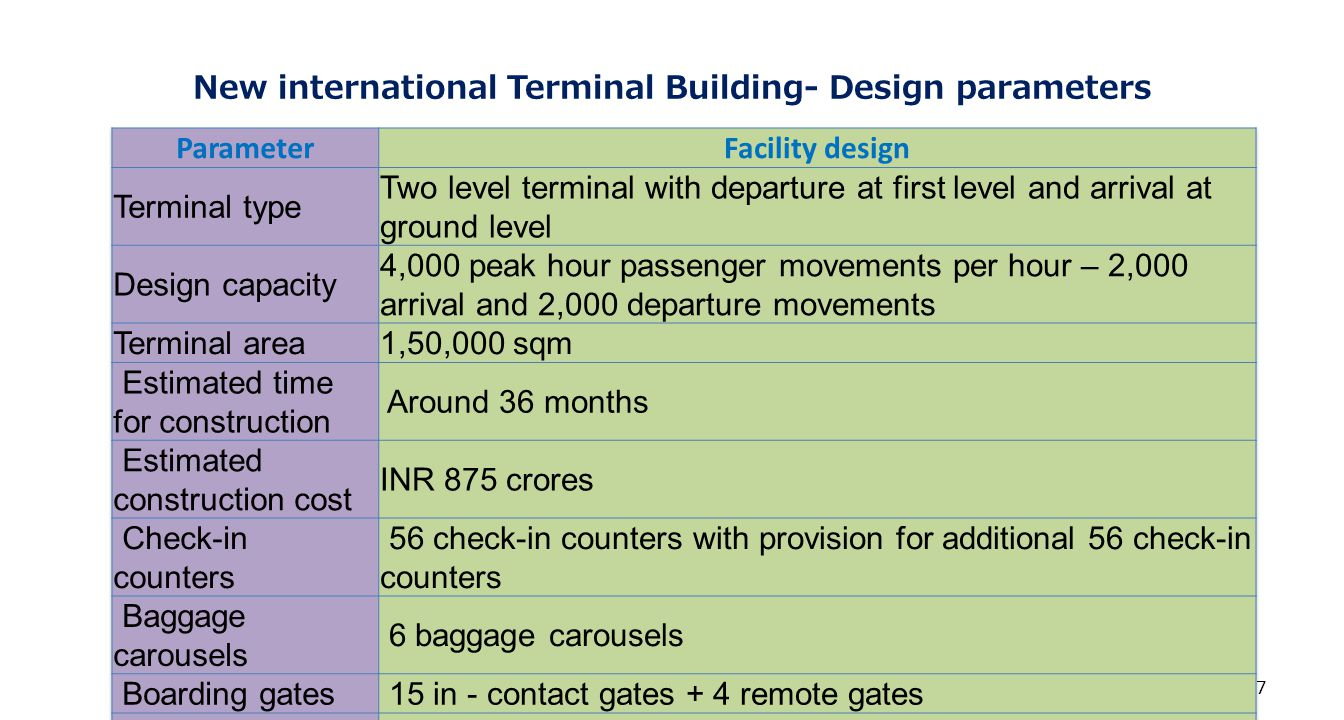 New international Terminal Building- Design parameters