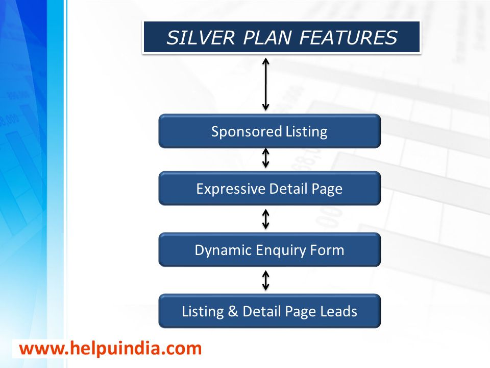 SILVER PLAN FEATURES Sponsored Listing Expressive Detail Page