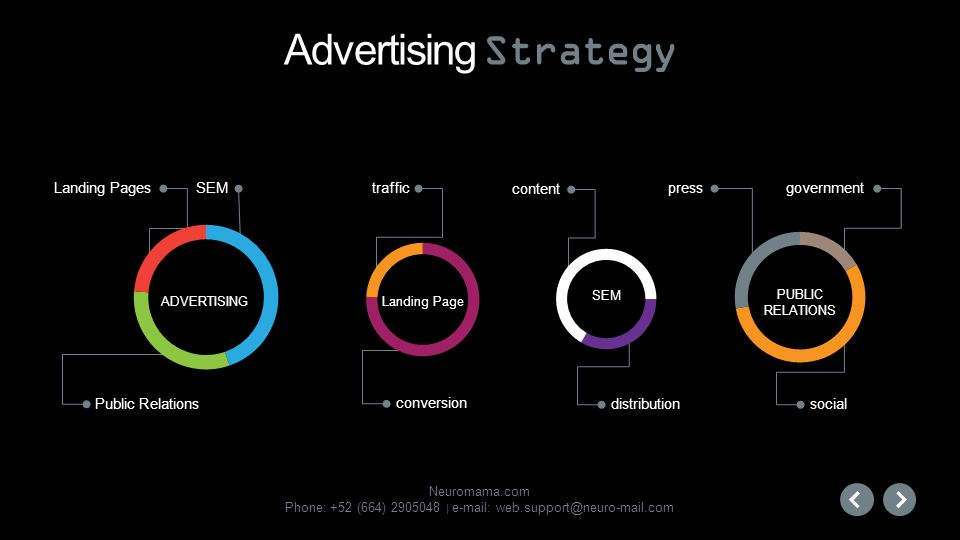Advertising Strategy Landing Pages SEM traffic content press