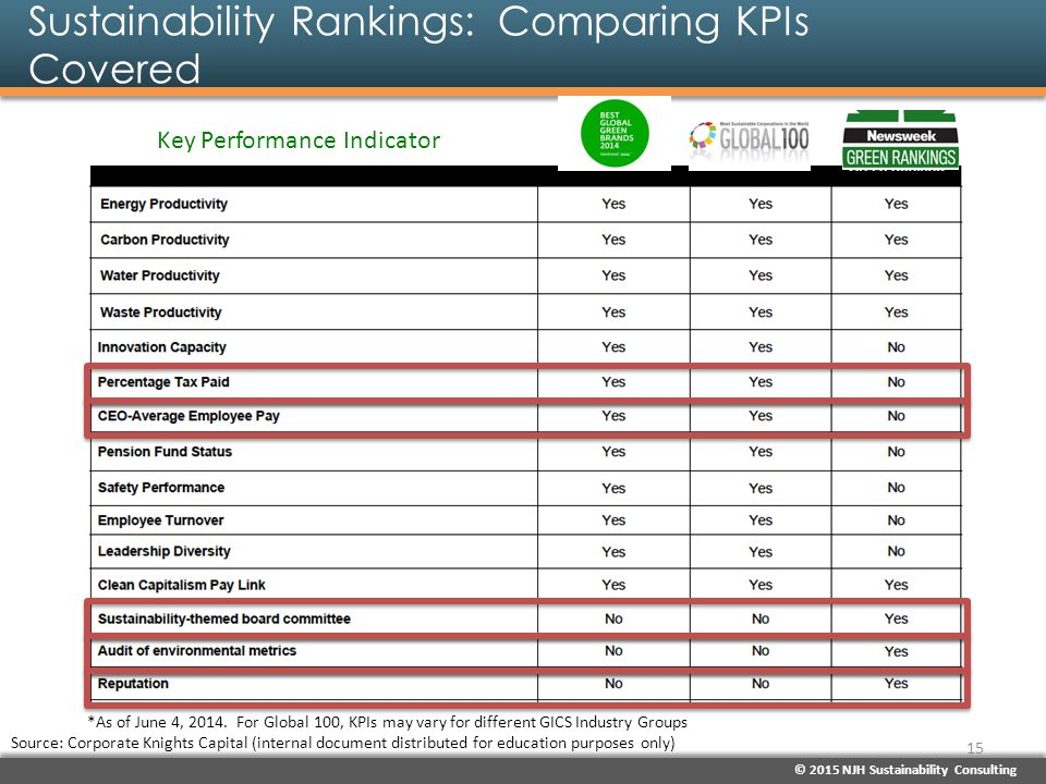 Sustainability Rankings: Comparing KPIs Covered