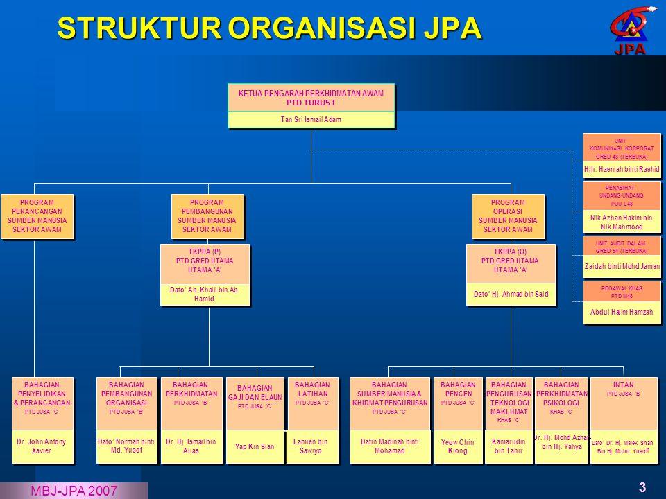 STRUKTUR ORGANISASI JPA