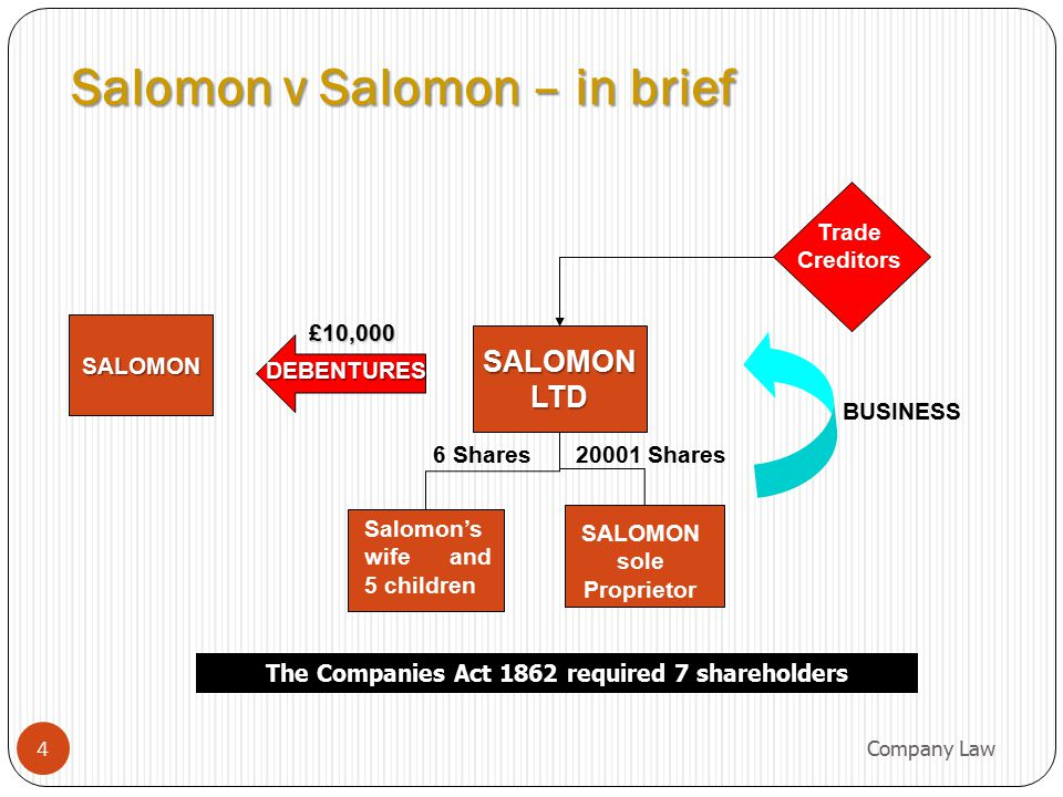 Salomon v Salomon – in brief