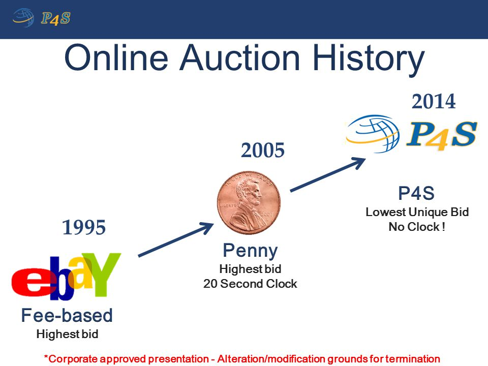 Online Auction History