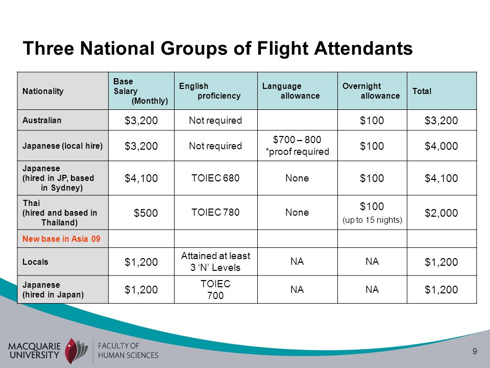 Three National Groups of Flight Attendants