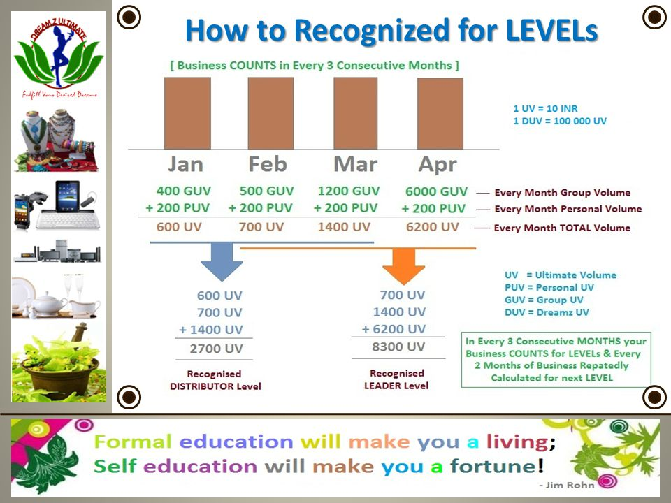 How to Recognized for LEVELs