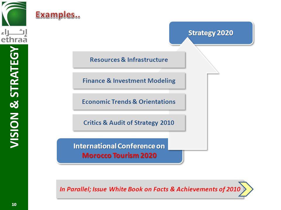 VISION & STRATEGY Examples.. Strategy 2020