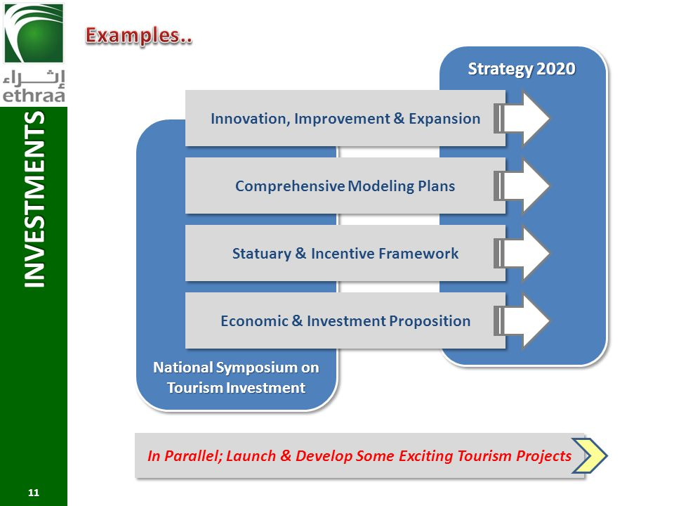 INVESTMENTS Examples.. Strategy 2020