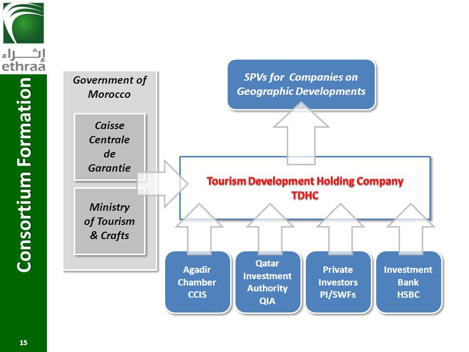 Consortium Formation SPVs for Companies on Government of Morocco