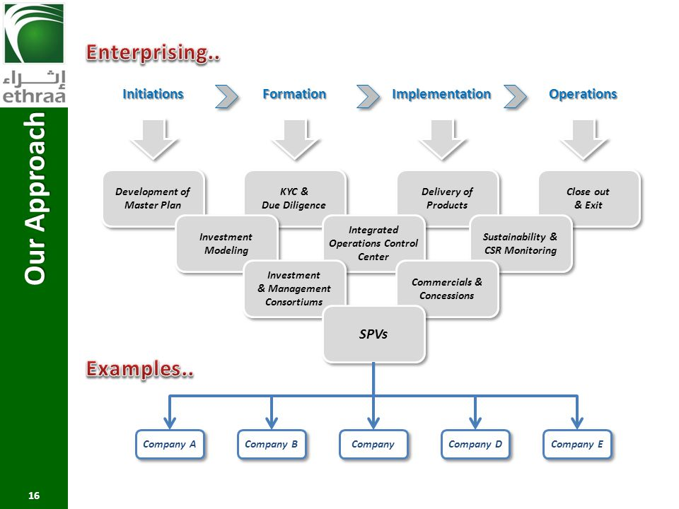 Our Approach Enterprising.. Examples.. Initiations Implementation