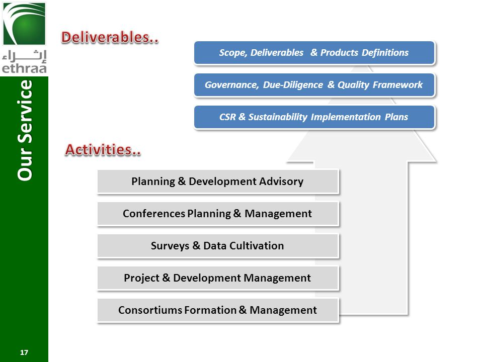 Our Service Deliverables.. Activities..