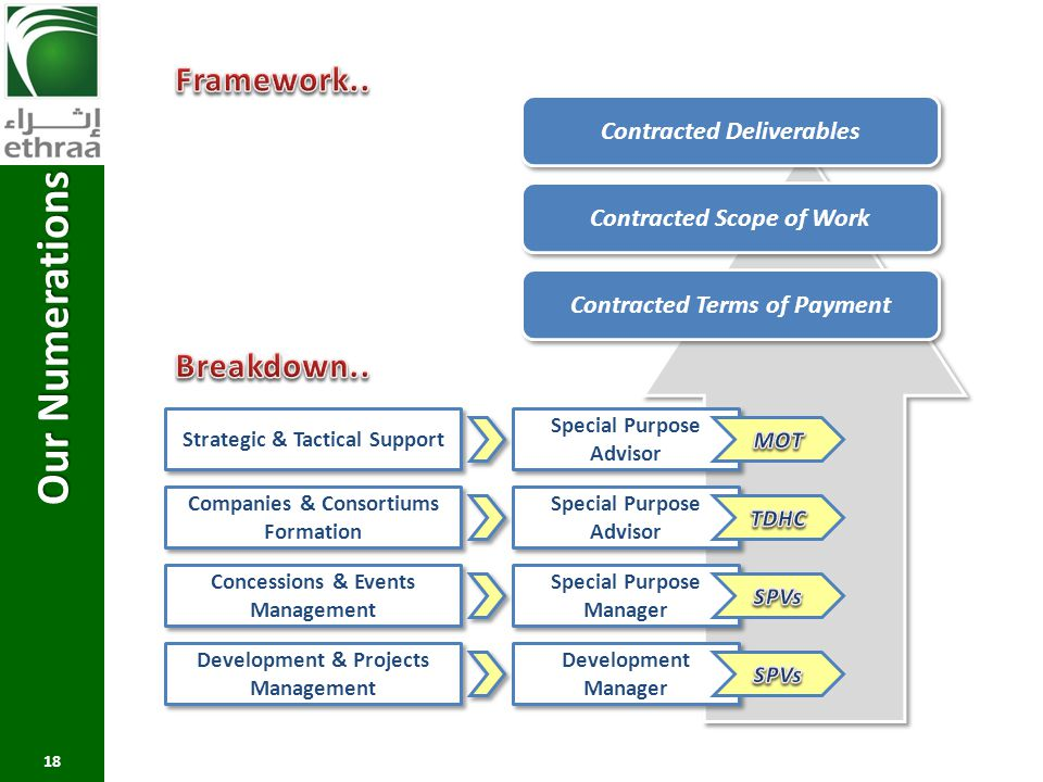 Our Numerations Framework.. Breakdown.. Contracted Deliverables
