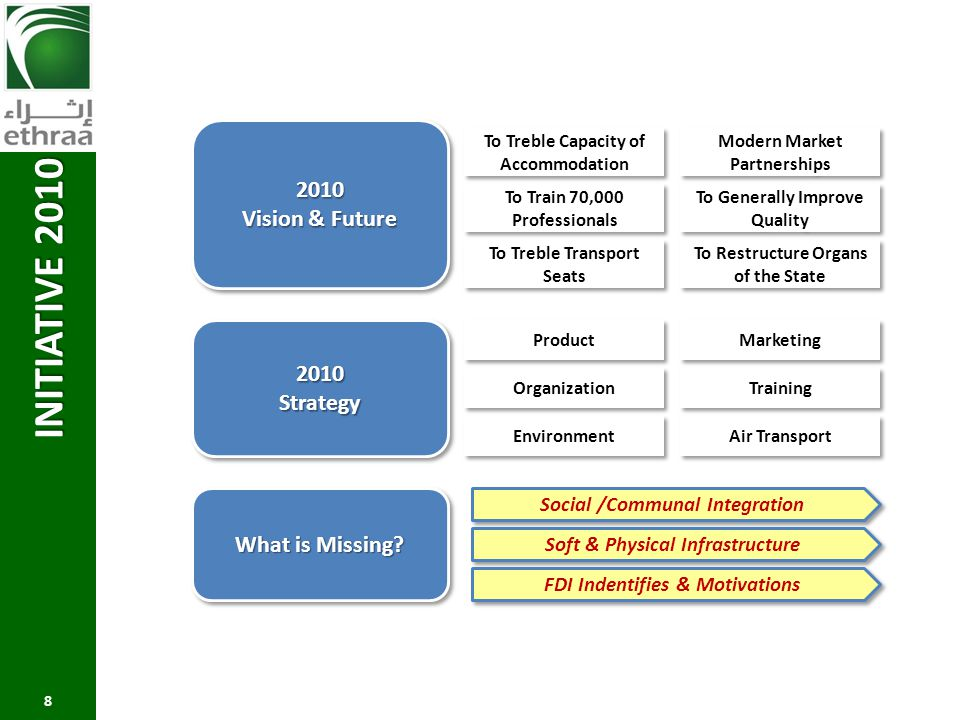 INITIATIVE 2010 2010 Vision & Future 2010 Strategy What is Missing