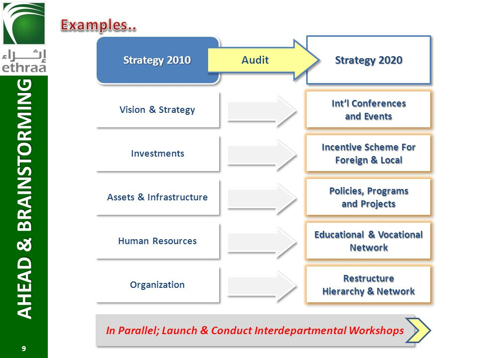 AHEAD & BRAINSTORMING Examples.. Strategy 2010 Strategy 2020 Audit