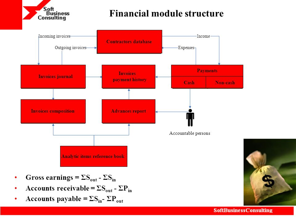 Financial module structure
