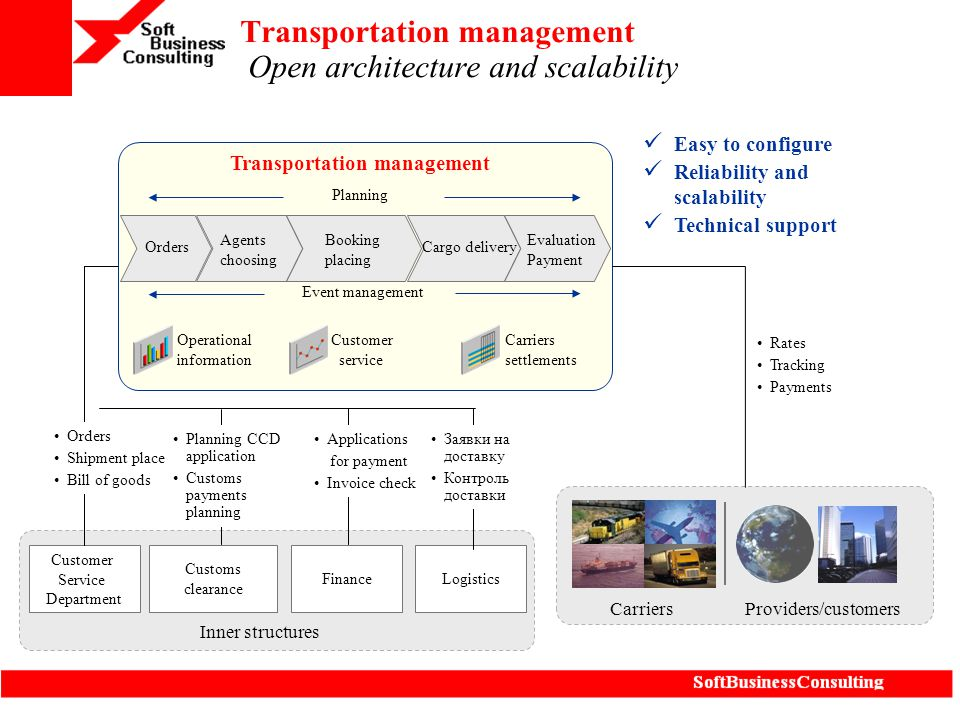 Transportation management Open architecture and scalability