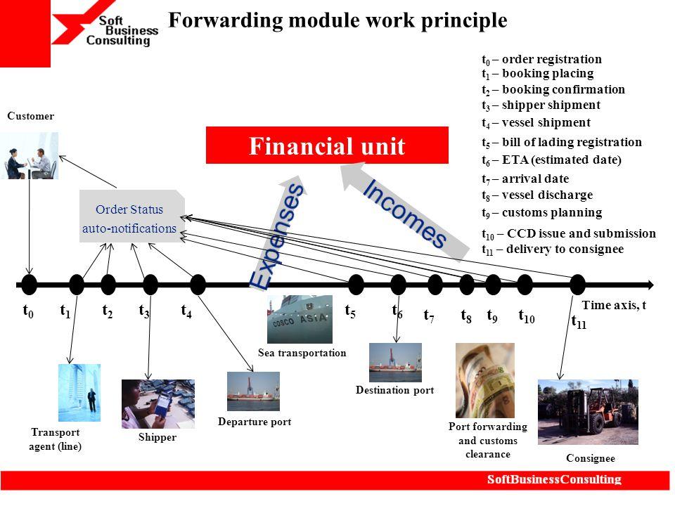 Forwarding module work principle