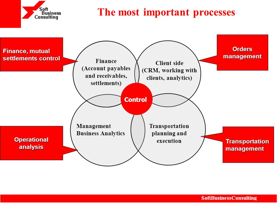The most important processes