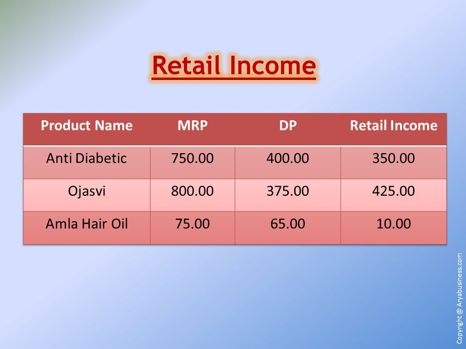 Retail Income Product Name MRP DP Retail Income Anti Diabetic 750.00