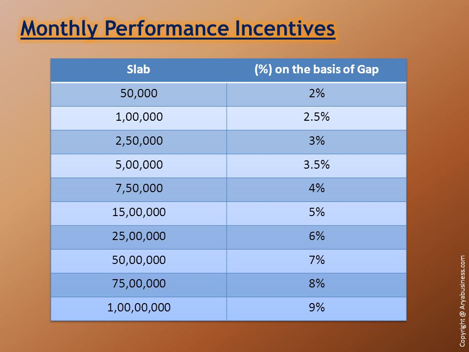 Monthly Performance Incentives