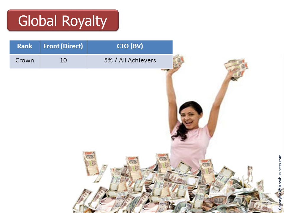 Global Royalty Rank Front (Direct) CTO (BV) Crown 10