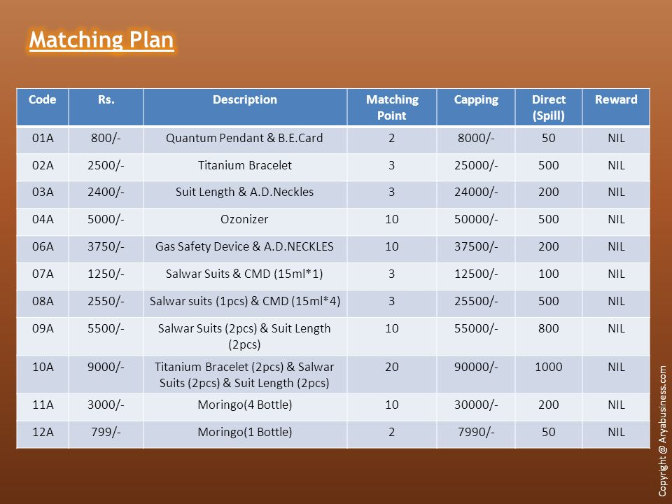 Matching Plan Code Rs. Description Matching Point Capping Direct