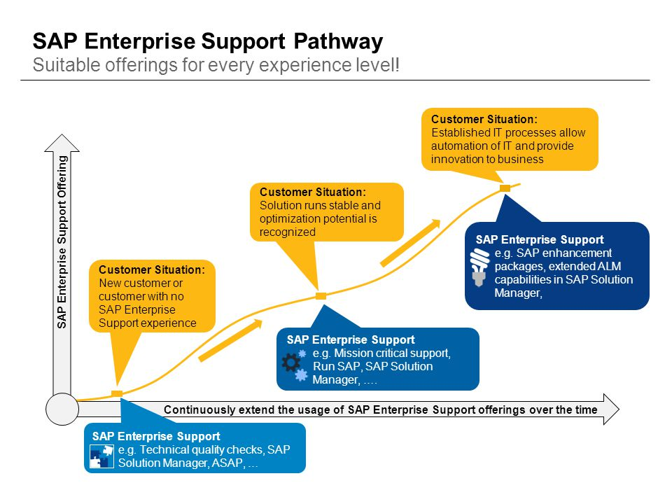 SAP Enterprise Support Pathway Suitable offerings for every experience level!
