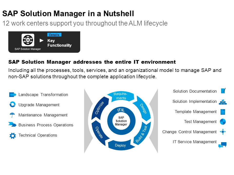 SAP Solution Manager in a Nutshell 12 work centers support you throughout the ALM lifecycle