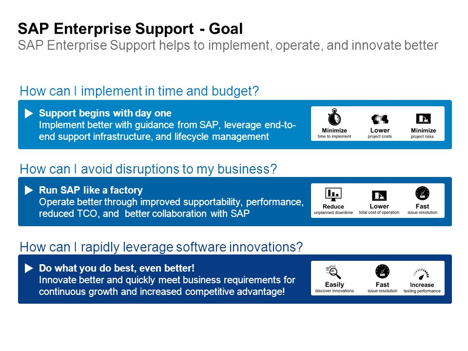 SAP Enterprise Support - Goal SAP Enterprise Support helps to implement, operate, and innovate better