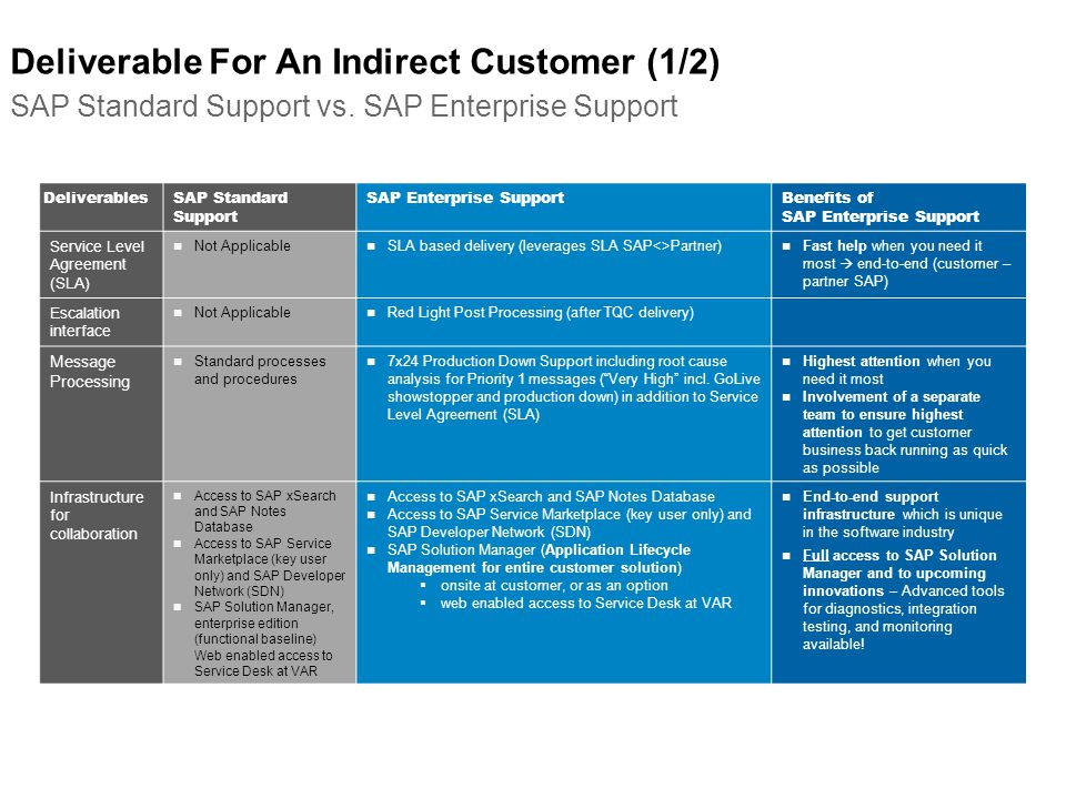 Deliverable For An Indirect Customer (1/2) SAP Standard Support vs