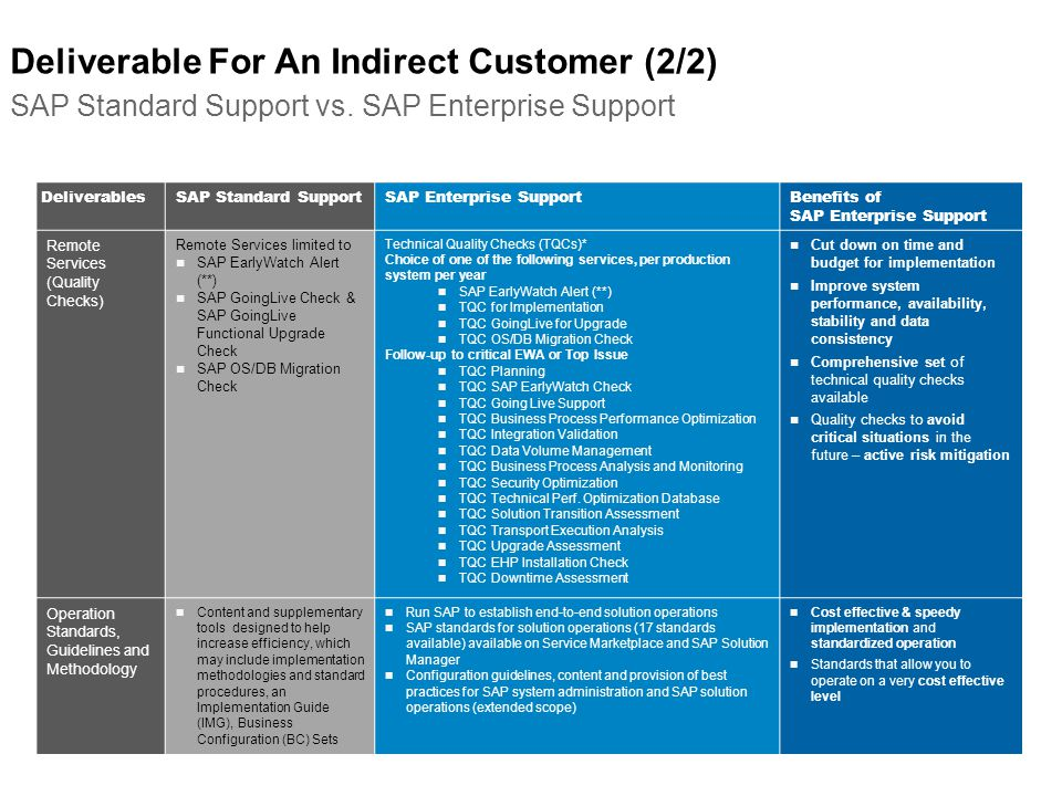 Deliverable For An Indirect Customer (2/2) SAP Standard Support vs