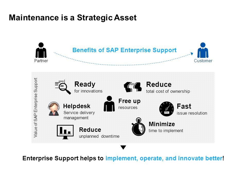 Enterprise Support helps to implement, operate, and innovate better!