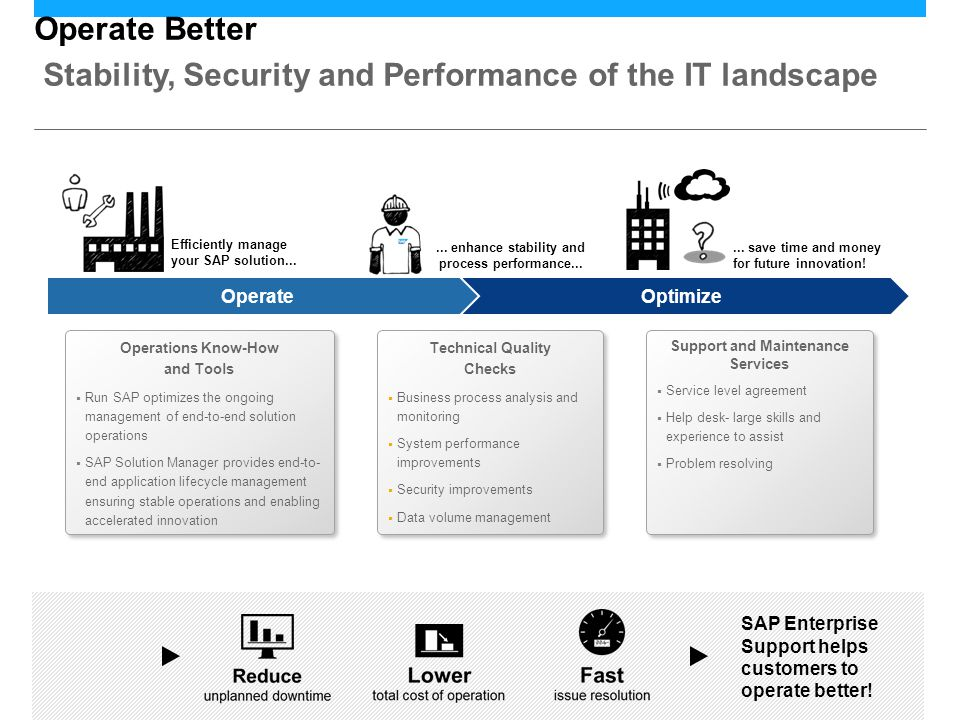 Operate Better Stability, Security and Performance of the IT landscape