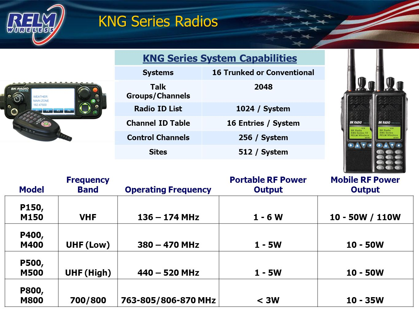 KNG Series Radios KNG Series System Capabilities Model Frequency Band