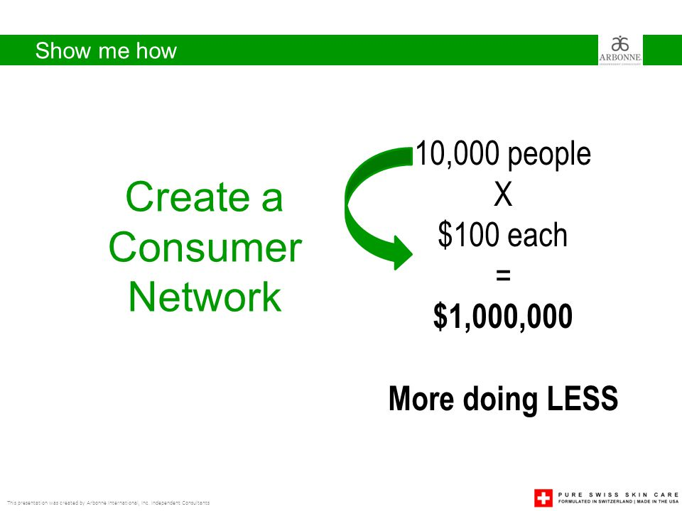 Create a Consumer Network 10,000 people 100 people X X $100 each
