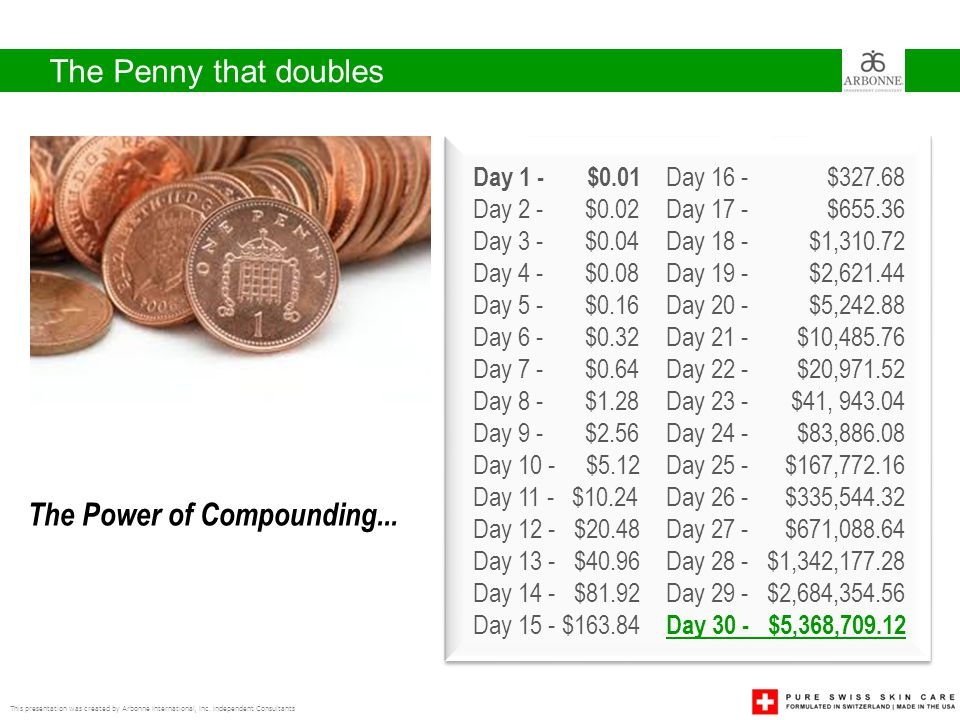 The Power of Compounding...