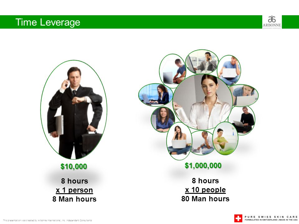 Time Leverage $10,000 $1,000,000 8 hours 8 hours x 1 person