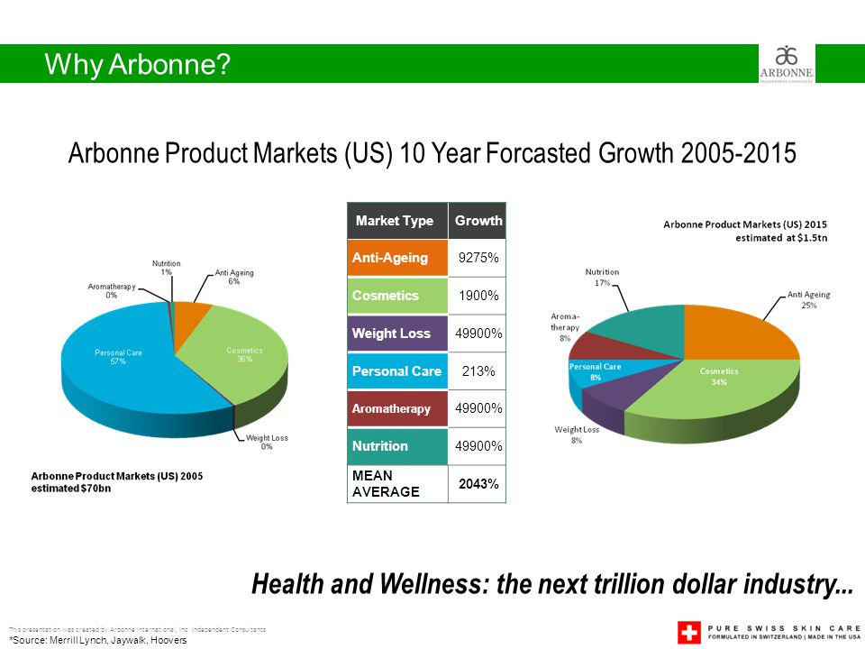 Arbonne Product Markets (US) 10 Year Forcasted Growth 2005-2015