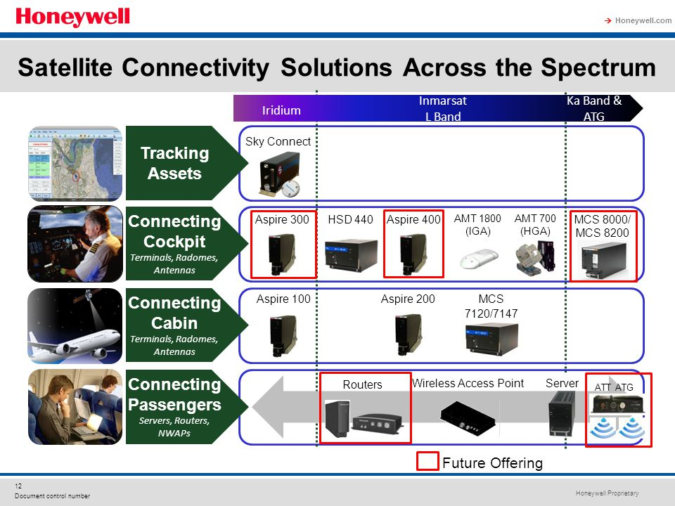 Satellite Connectivity Solutions Across the Spectrum