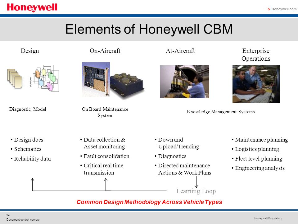 Elements of Honeywell CBM