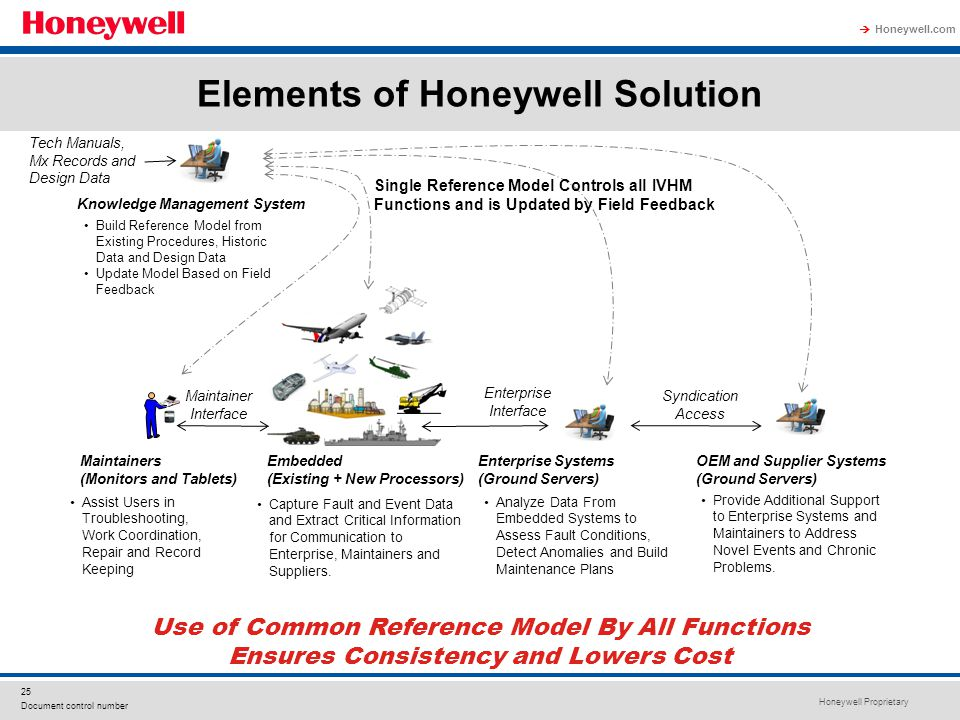 Elements of Honeywell Solution