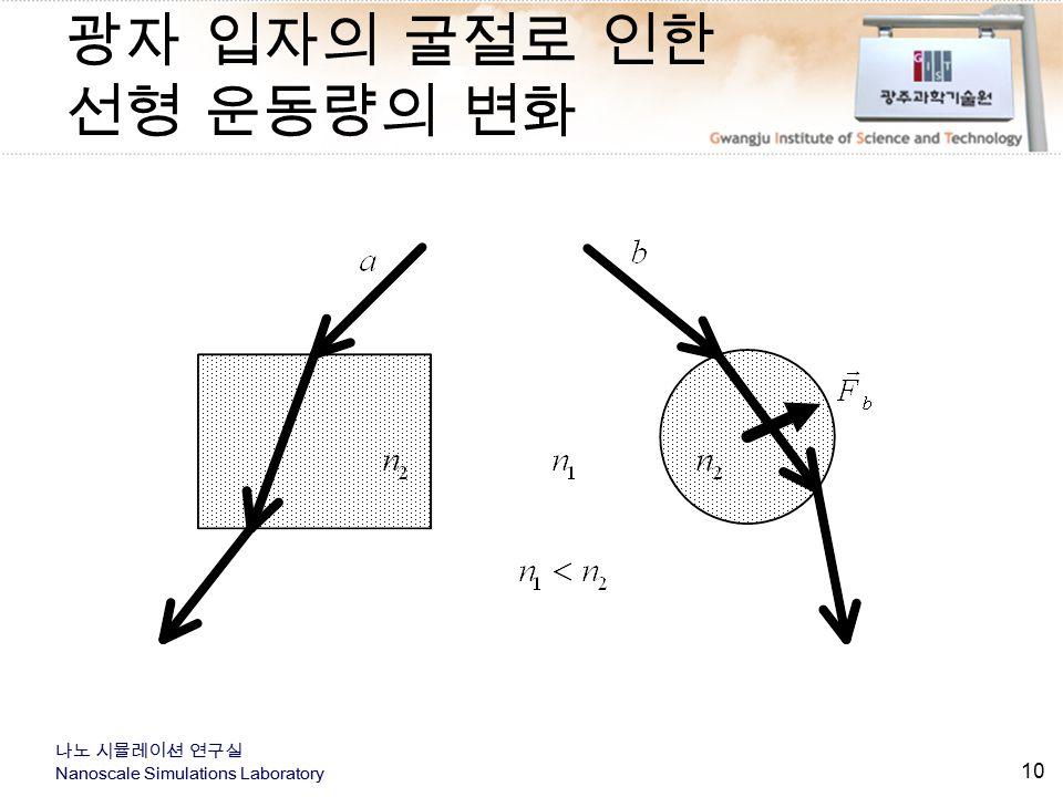 광자 입자의 굴절로 인한 선형 운동량의 변화