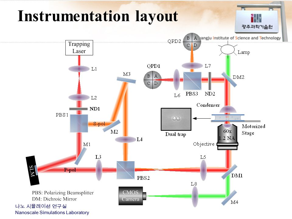 Instrumentation layout